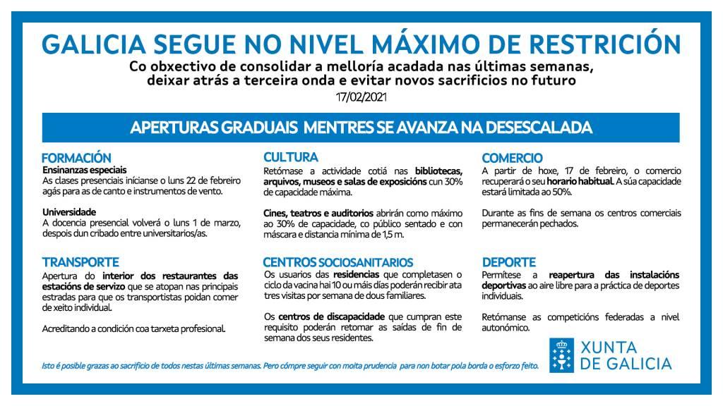 Vigoplan | Galicia Mantendrá Las Máximas Restricciones | Covid 19