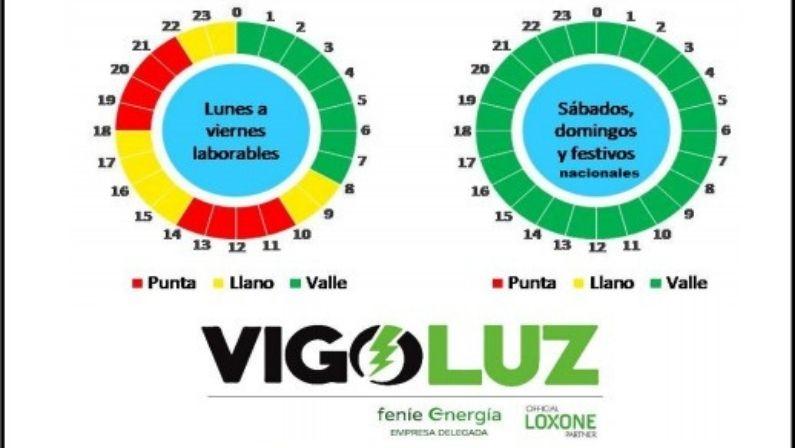 Nueva normativa para la factura de la luz en junio | Vigoluz
